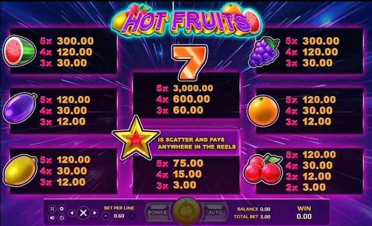 เกมสล็อตผลไม้ Hot Fruit
